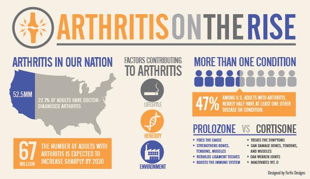 Arthritis-on-the-Rise  Prolozone Arthritis on the Rise