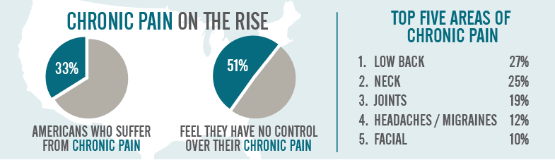 Chronic-Pain-on-the-Rise  Prolozone Chronic Pain on the Rise