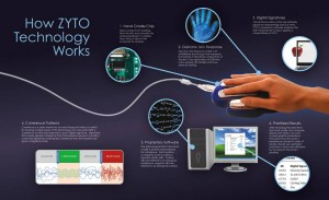 Zyto-tech-explained-300